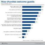 LifeWay Research church welcome guests