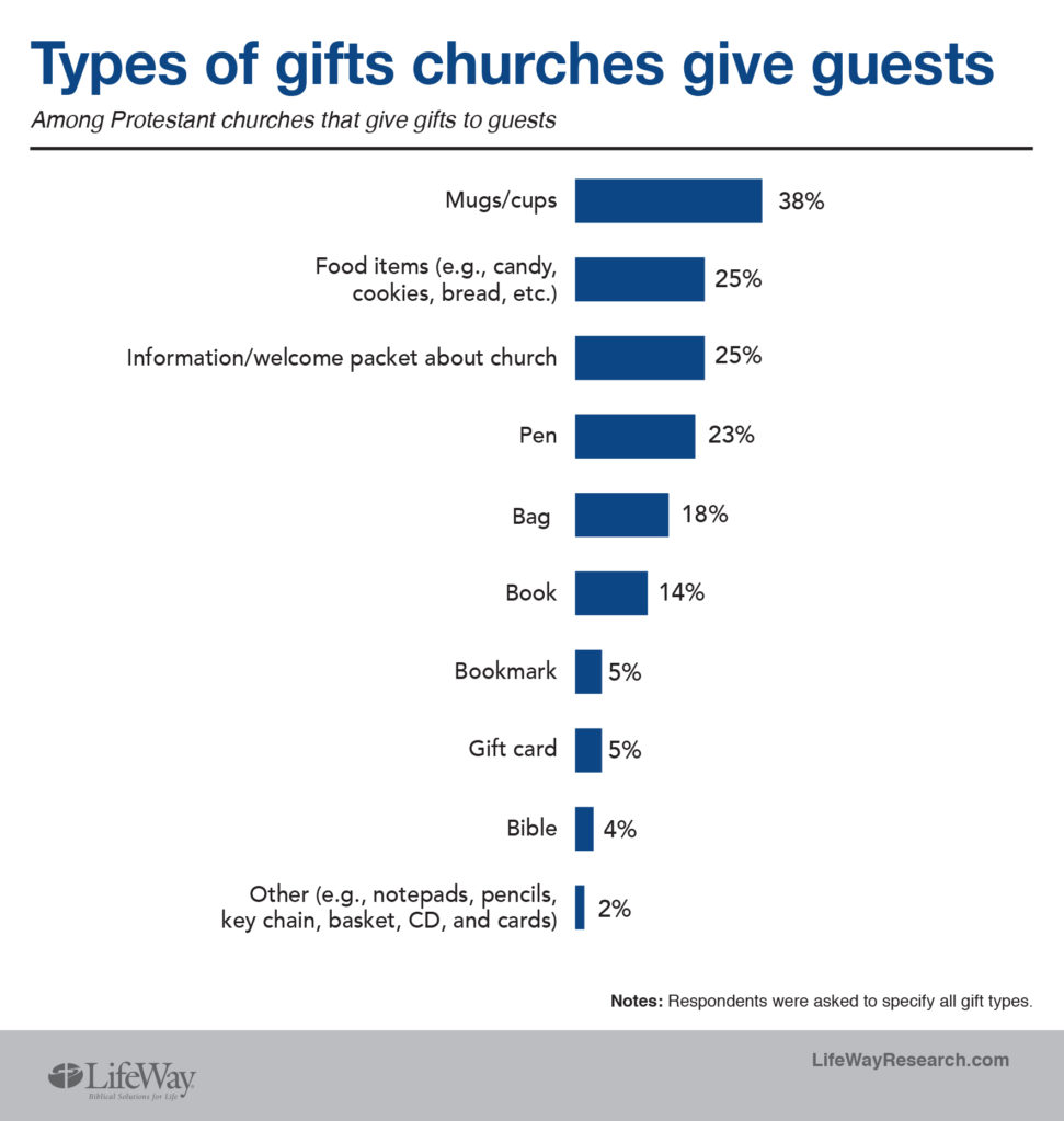 Greeters and gifts how churches welcome guests around 2 in 5 churches 42 percent say they offer a gift to visitors of those who use gifts the most popular are a mug or cup 38 percent m4hsunfo