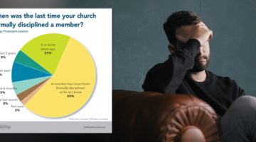 Churches rarely reprimand members, new survey shows