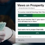 Most churchgoers say God wants them to prosper financially