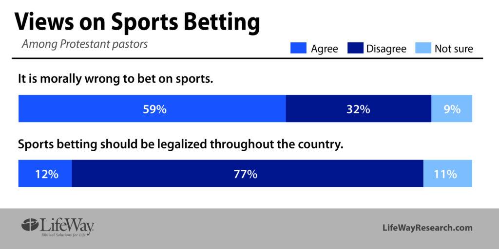 pastors views sports gambling betting LifeWay Research