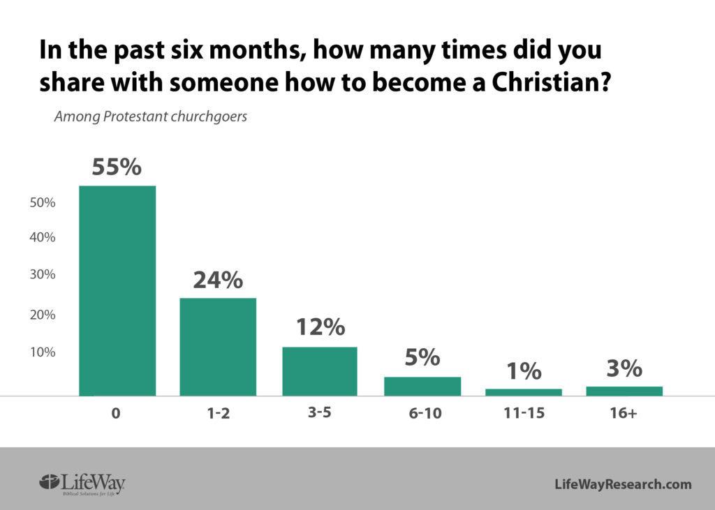 evangelistic conversations LifeWay Research chart