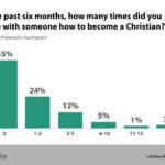 evangelistic conversations LifeWay Research