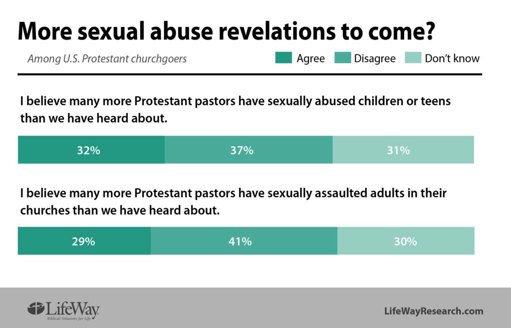sexual abuse revelations pastors LifeWay Research chart