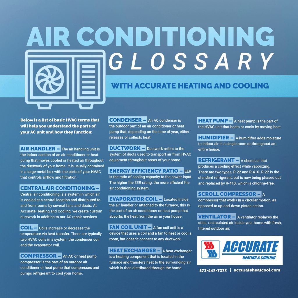air conditioning glossary