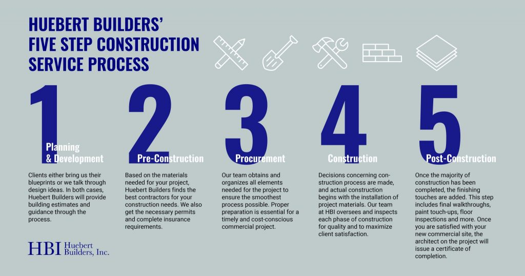 The 5 step process for commercial construction for Huebert Builders in Columbia, Missouri.