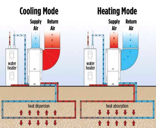 Rehagen Heating & Cooling's WaterFurnace geothermal systems will air condition your mid-Missouri home efficiently.