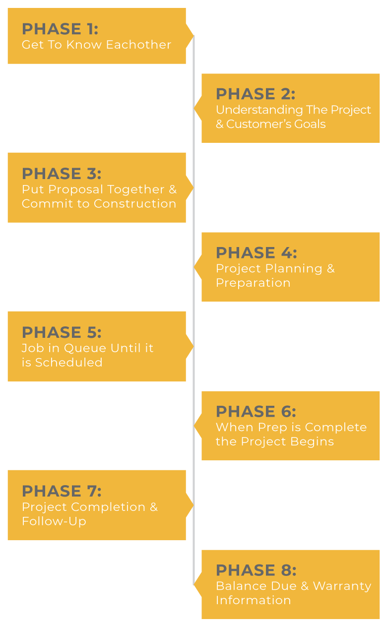 Phases of TrueSon Exteriors | Inforgraph