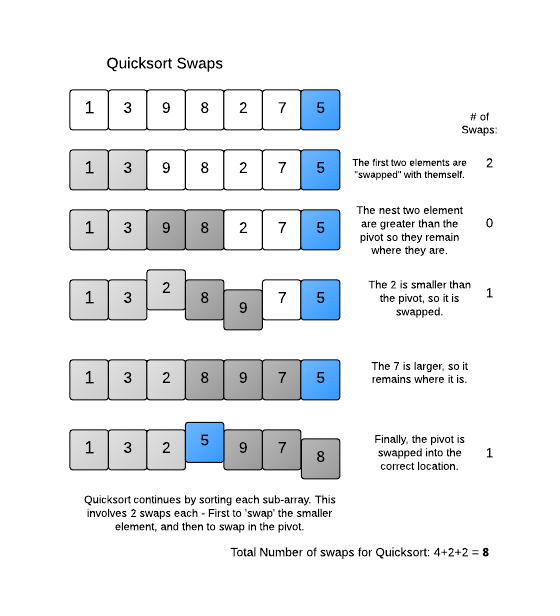 quicksort swap count