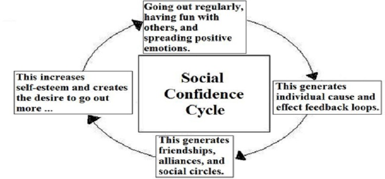 confidence ability to socialize