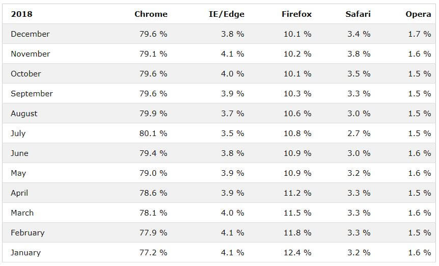 Browser popularity in 2018