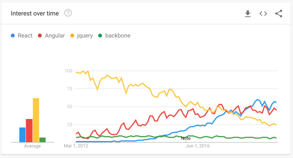 React popularity over other JavaScript tools