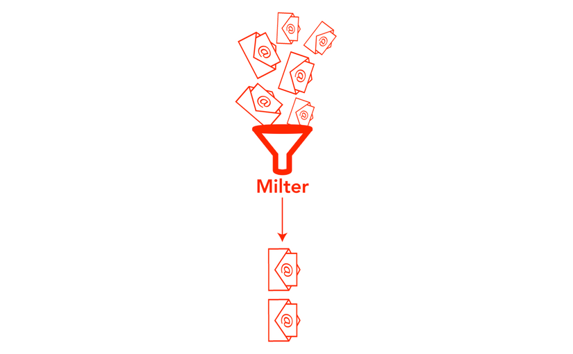 What is milter?