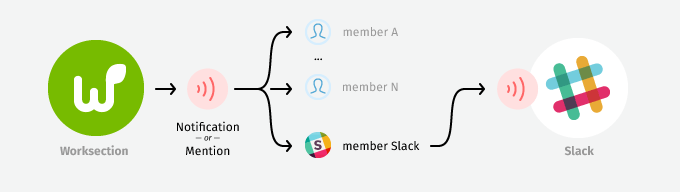 Task Notification Bot for slack with Django