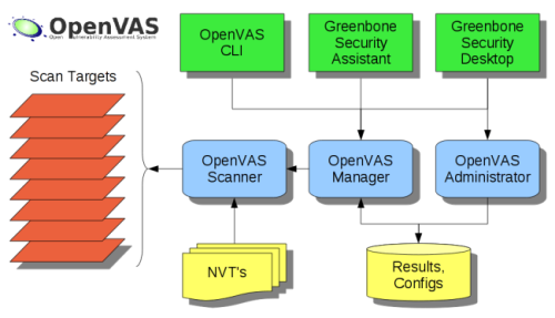Openvas installation in CentOS 7