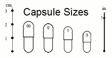 Capsulesizing