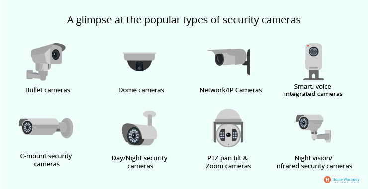 https://s3.amazonaws.com/live.consumera.com/home-security/1593503394648_A_glimpse_at_the_popular_types_of_security_cameras.png