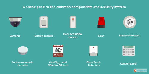 https://s3.amazonaws.com/live.consumera.com/home-security/1593594005619_A_sneak_peek_to_the_common_components_of_a_security_system.png