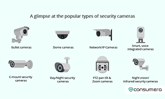 https://s3.amazonaws.com/live.consumera.com/home-security/1614750798149_A_glimpse_at_the_popular_types_of_security_cameras-Thumbnail.jpg