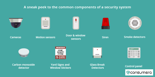 Common Components Of A Security System