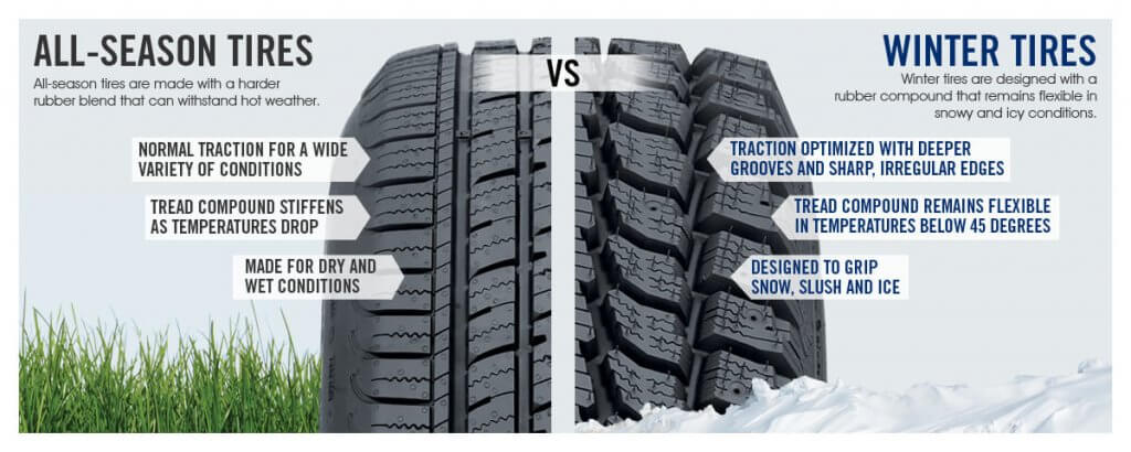 All-season vs winter tires