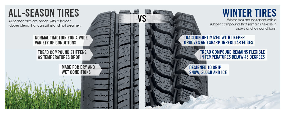 All Season Vs Winter Tires Auto Repair At Your Location
