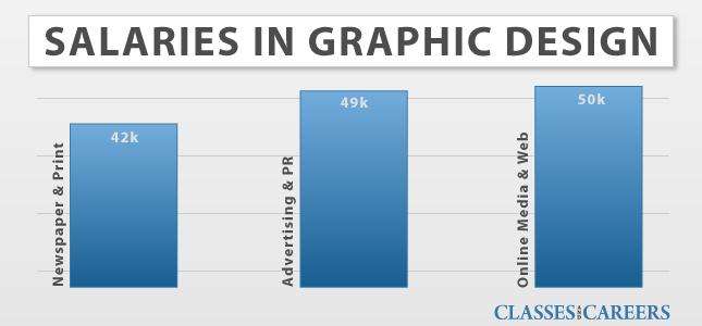 Online Graphic Visual Arts Degrees Graphic Visual Arts