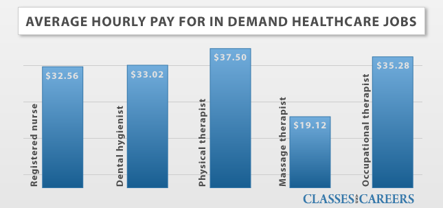 health care salary
