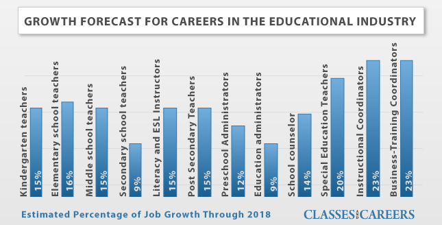 education career growth forecast