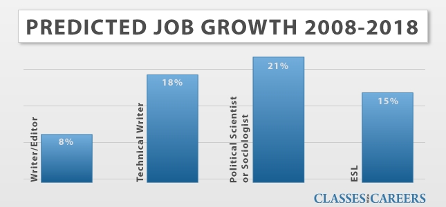 humanities job growth