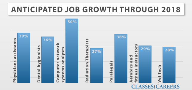 vocational career job growth