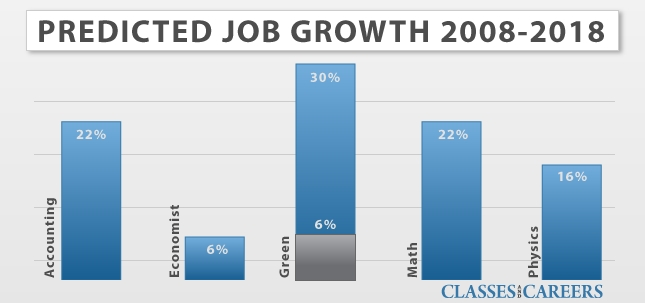 math and science job growth