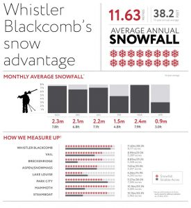 Whistler Blackcomb Snow Statistics