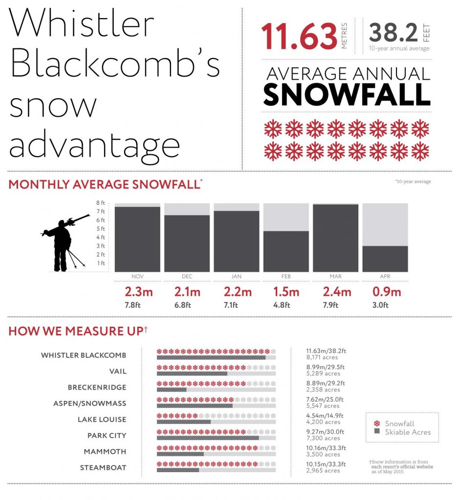 Whistler Blackcomb's Snow Advantage