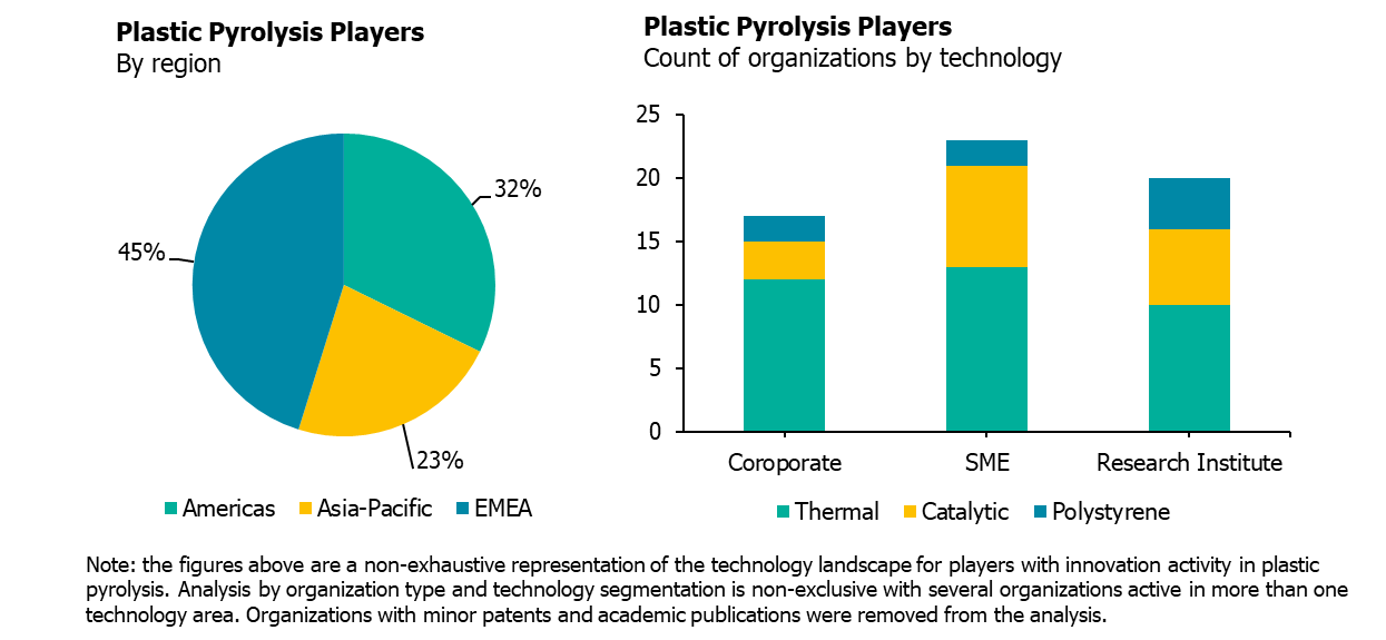Technology Landscape: Key Players in Plastic Pyrolysis