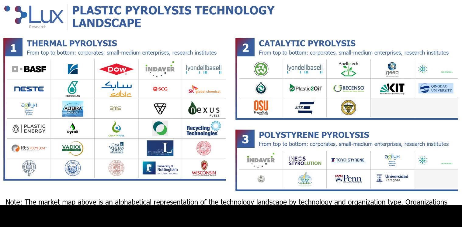 Plastic Pyrolysis Technology Landscape