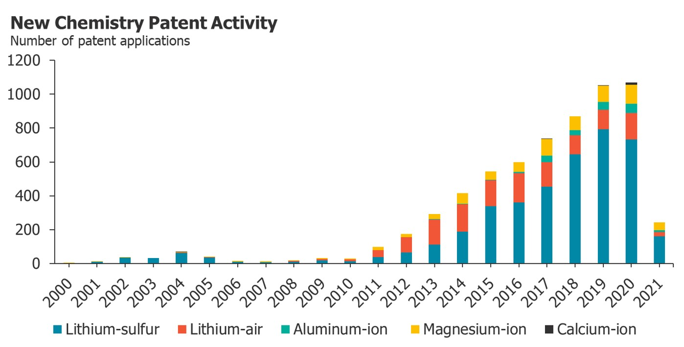 Graph showing the rapid growth of new chemistry patent activity