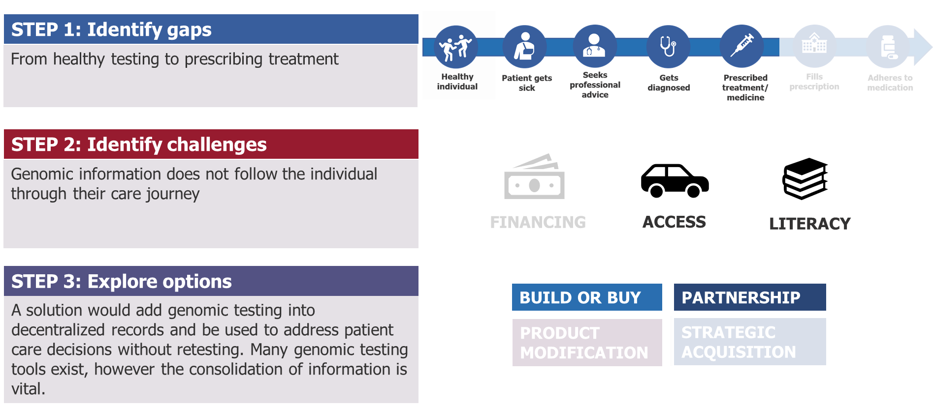 Graphic showing a three-step methodology for developing holistic solutions for healthcare patients.