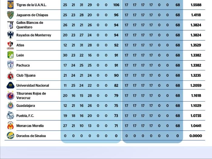 Presentamos también la tabla de cociente donde en laparte baja, la ...