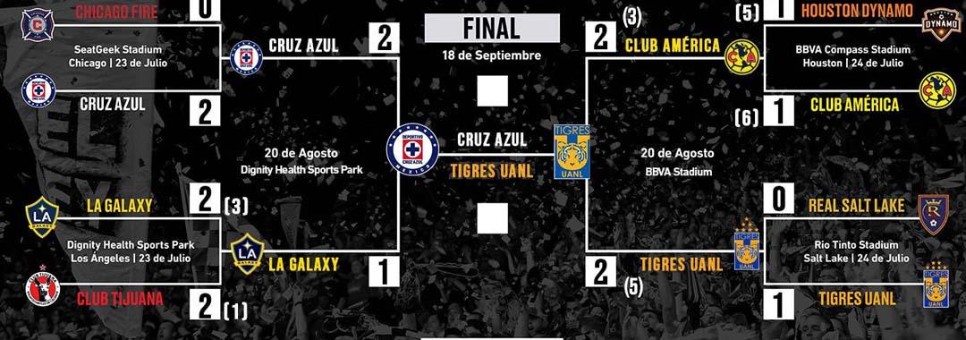 Dos Equipos de la LIGA BBVA MX, Finalistas en la Leagues Cup