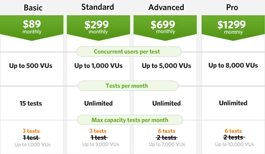 Buy any plan and get triple the Max Capacity Tests - forever