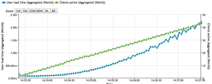 Test result graphs