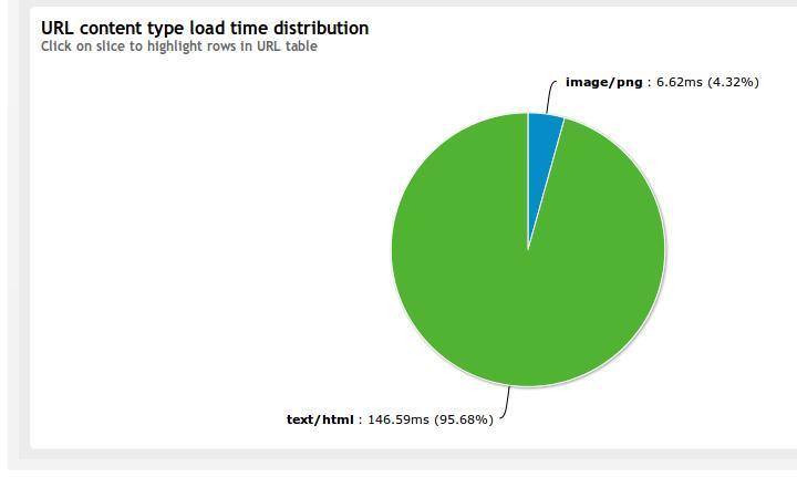 Test result URL content types