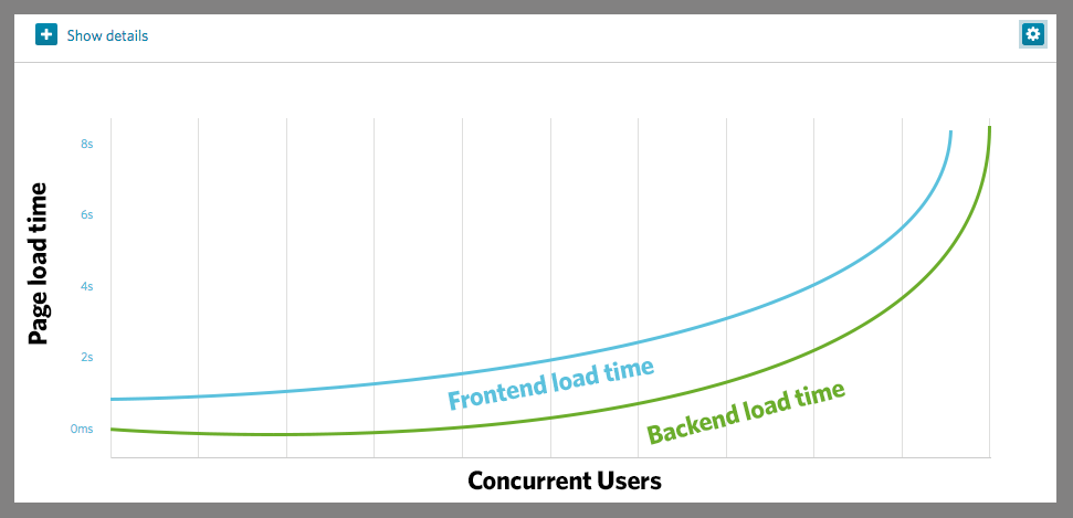 Backend load time Vs. Frontend load time