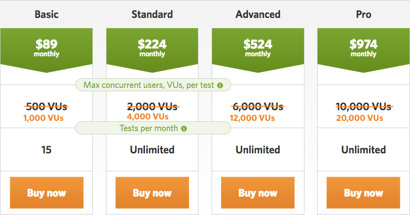Buy any subscription and get double the number of VUs for any subscription for one year!