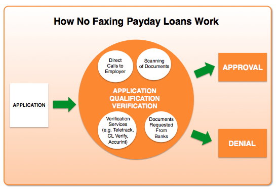 Chart Showing How No Faxing Payday Works