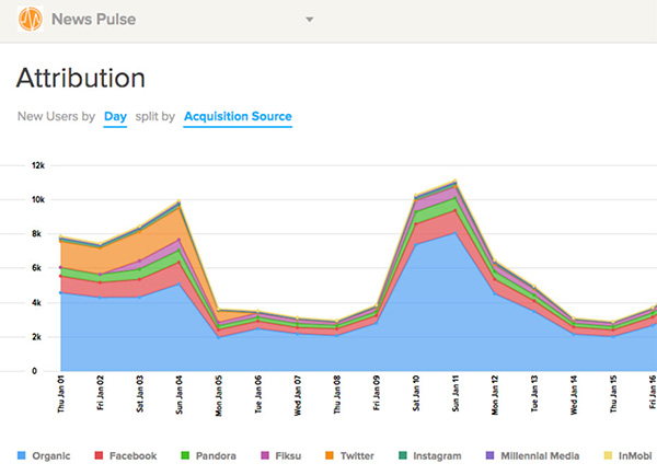 Localytics mobile app attribution dashboard