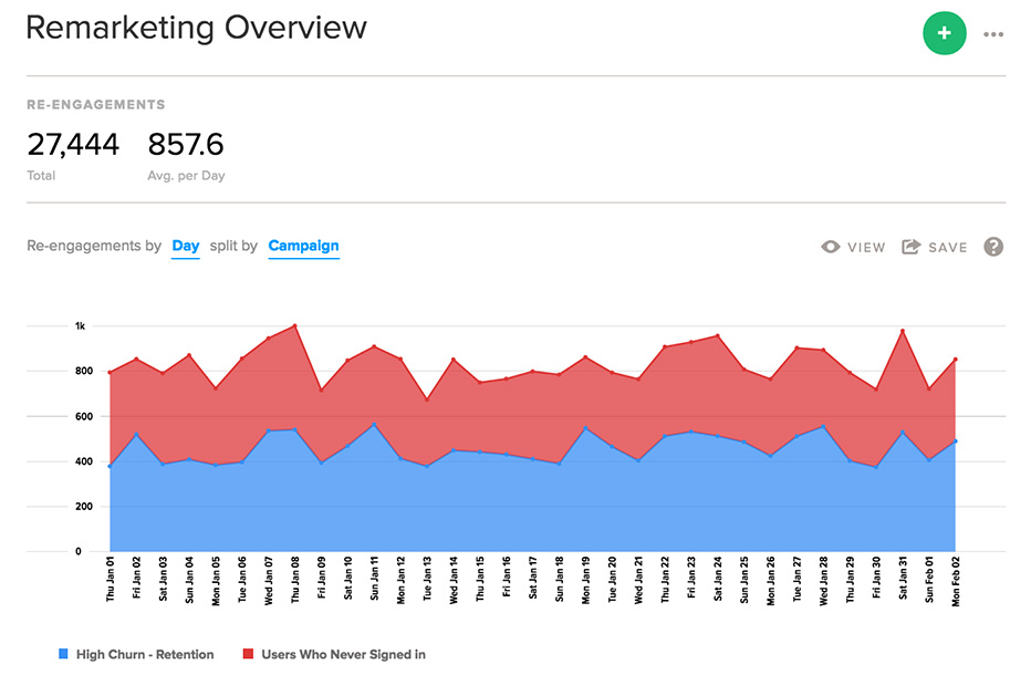Localytics mobile app remarketing dashboard