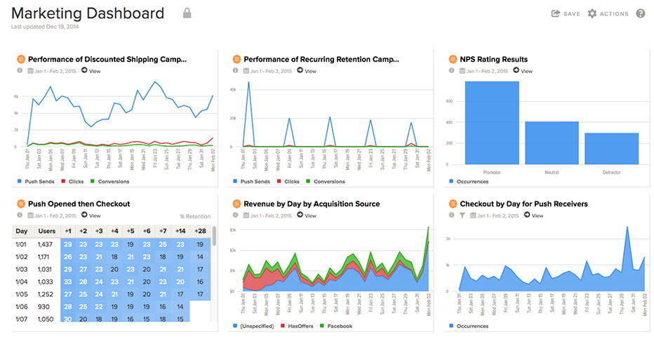 Localytics mobile app analytics marketing dashboards