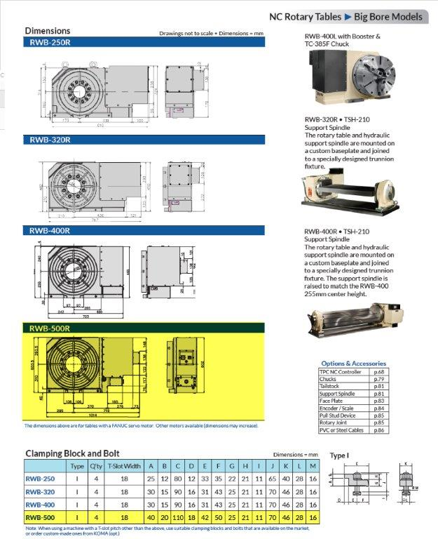 "TSUDAKOMA RBA-500R ROTARY TABLE, 2014, 19.6"" DIAMETER, 7"" BORE, 12"" HEIGHT"